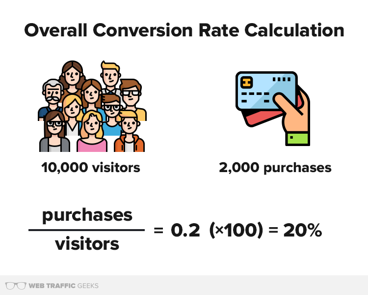 Overall conversion rate equation